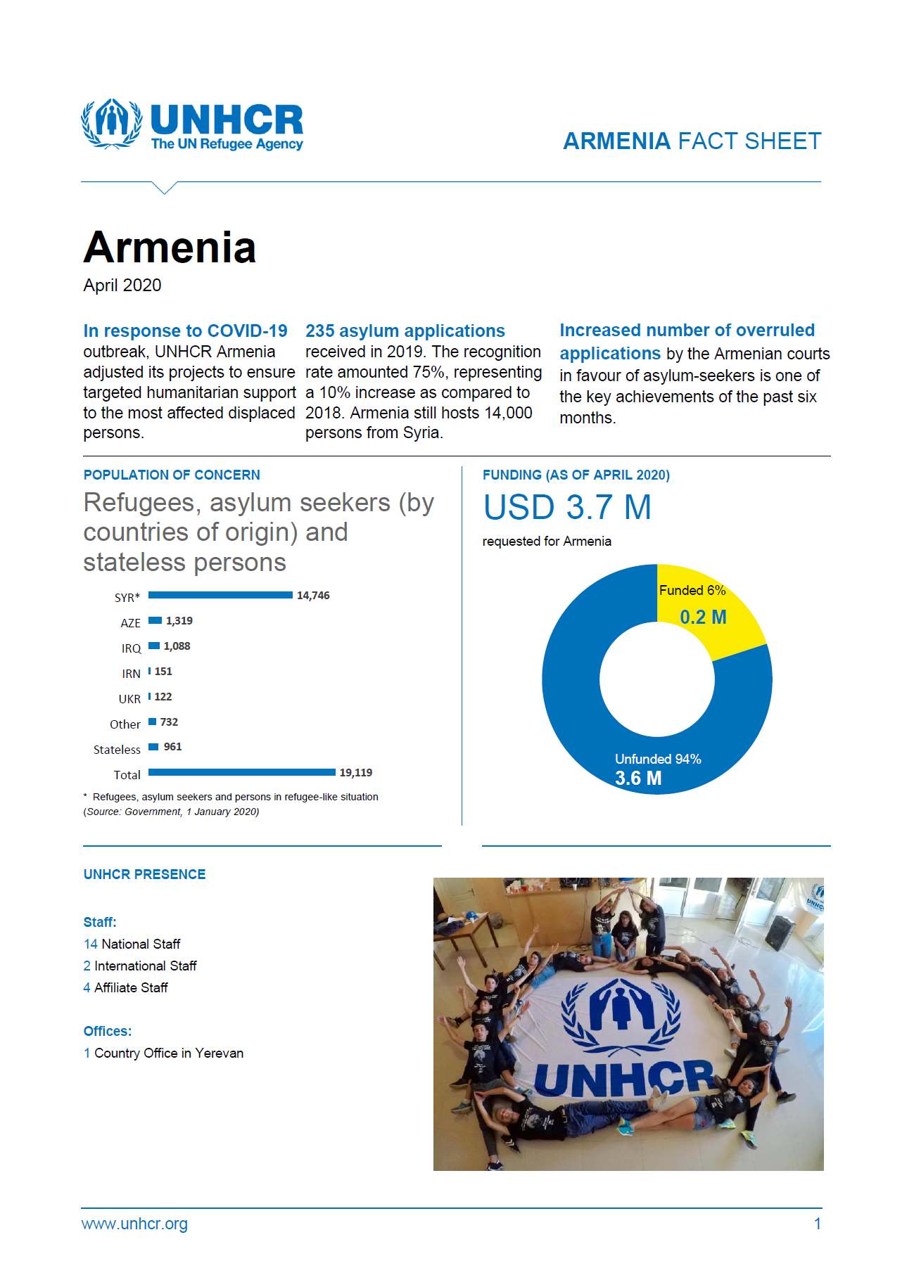 UNHCR Fact Sheet's cover page for April 2020