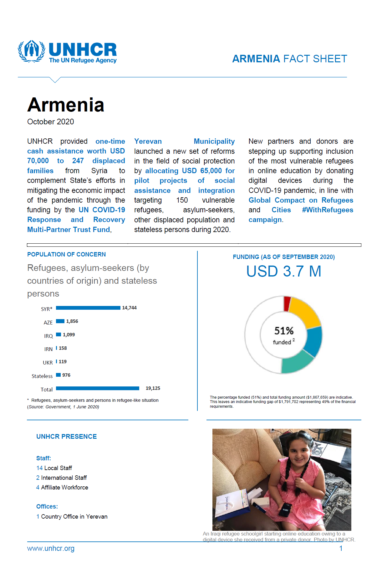 UNHCR Fact Sheet's cover page for October 2020