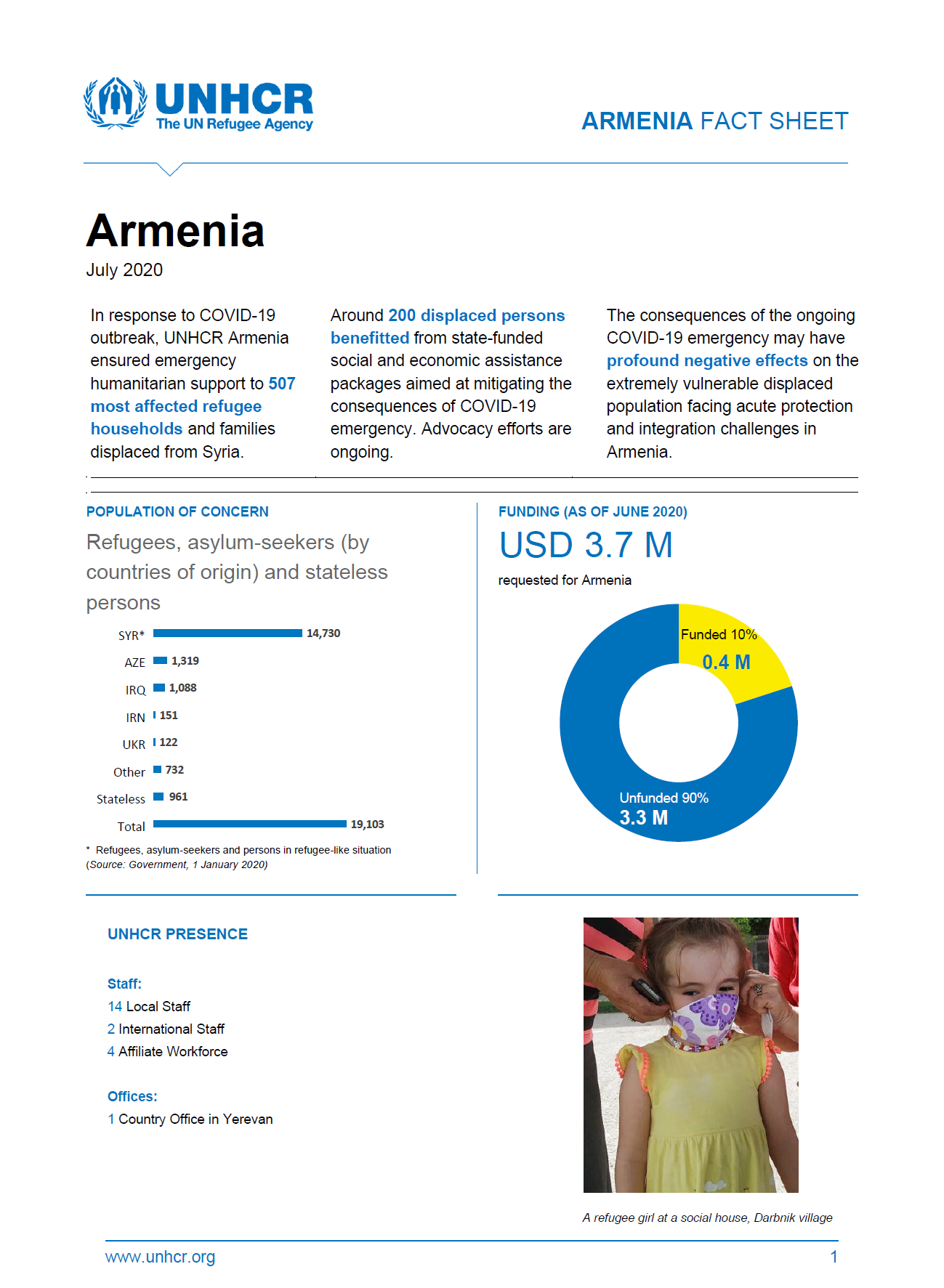 UNHCR Fact Sheet's cover page for July 2020